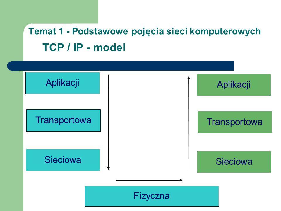 Temat 1 - Podstawowe pojęcia sieci komputerowych TCP / IP - model Aplikacji Transportowa Sieciowa Fizyczna Aplikacji Transportowa Sieciowa