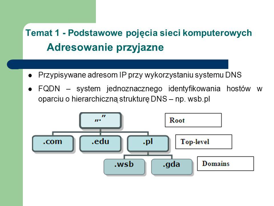 Temat 1 - Podstawowe pojęcia sieci komputerowych Adresowanie przyjazne Przypisywane adresom IP przy wykorzystaniu systemu DNS FQDN – system jednoznacznego identyfikowania hostów w oparciu o hierarchiczną strukturę DNS – np.