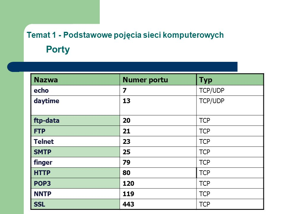 Temat 1 - Podstawowe pojęcia sieci komputerowych Porty NazwaNumer portuTyp echo7TCP/UDP daytime13TCP/UDP ftp-data20TCP FTP21TCP Telnet23TCP SMTP25TCP finger79TCP HTTP80TCP POP3120TCP NNTP119TCP SSL443TCP
