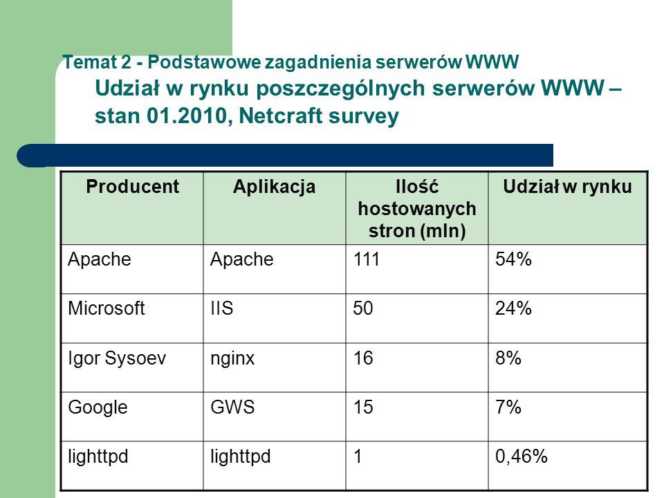 Temat 2 - Podstawowe zagadnienia serwerów WWW Udział w rynku poszczególnych serwerów WWW – stan 01.2010, Netcraft survey ProducentAplikacjaIlość hostowanych stron (mln) Udział w rynku Apache 11154% MicrosoftIIS5024% Igor Sysoevnginx168% GoogleGWS157% lighttpd 10,46%
