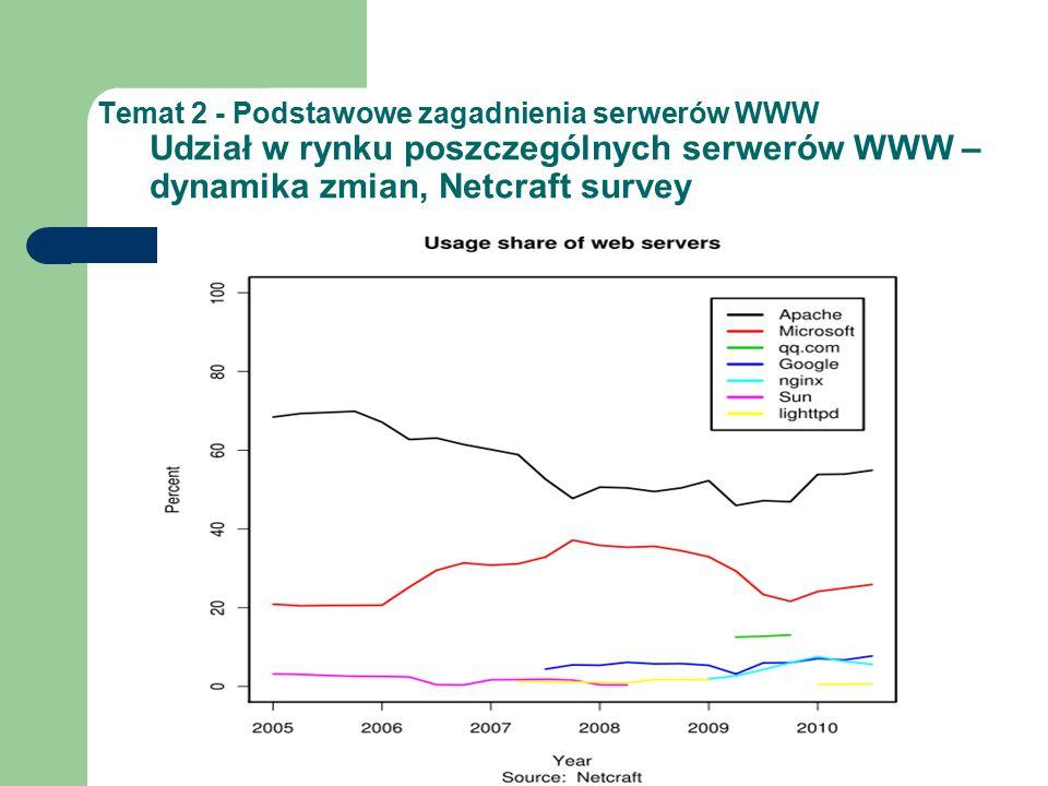 Temat 2 - Podstawowe zagadnienia serwerów WWW Udział w rynku poszczególnych serwerów WWW – dynamika zmian, Netcraft survey