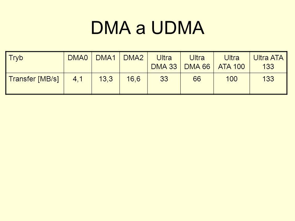 DMA a UDMA TrybDMA0DMA1DMA2Ultra DMA 33 Ultra DMA 66 Ultra ATA 100 Ultra ATA 133 Transfer [MB/s]4,113,316,63366100133