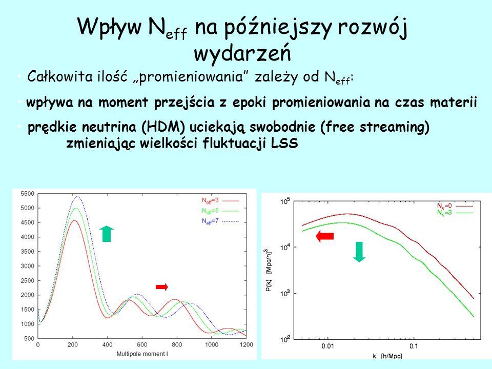 """Wpływ N eff na późniejszy rozwój wydarzeń Całkowita ilość """"promieniowania zależy od N eff : wpływa na moment przejścia z epoki promieniowania na czas materii prędkie neutrina (HDM) uciekają swobodnie (free streaming) zmieniając wielkości fluktuacji LSS"""