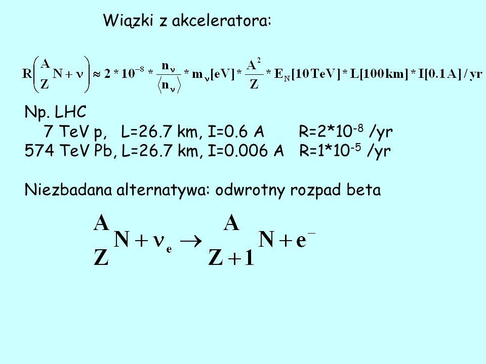 Wiązki z akceleratora: Np.