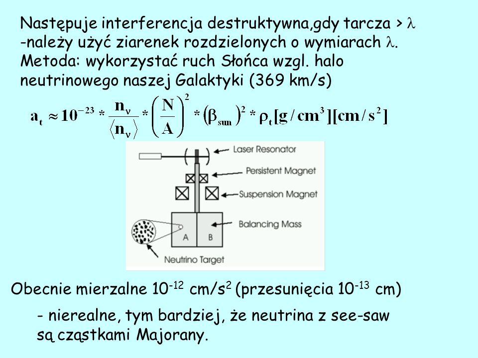 Następuje interferencja destruktywna,gdy tarcza > -należy użyć ziarenek rozdzielonych o wymiarach.