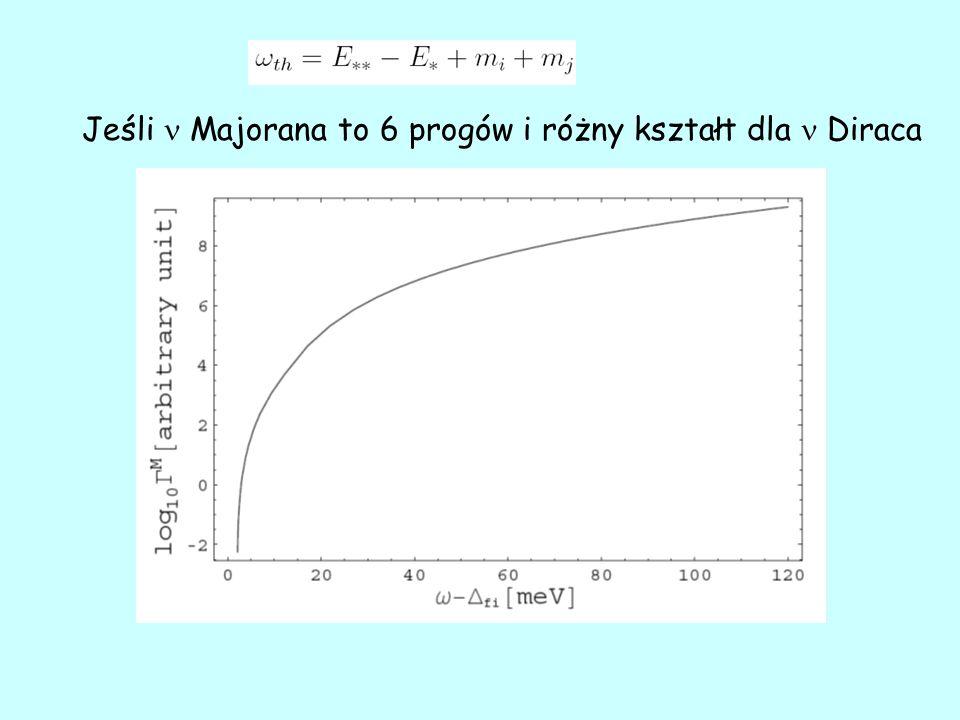 Jeśli Majorana to 6 progów i różny kształt dla Diraca