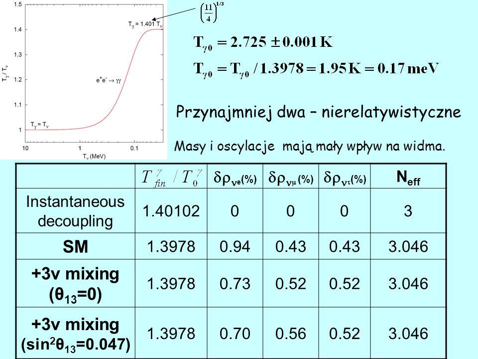 e (%)   (%)   (%) N eff Instantaneous decoupling 1.401020003 SM 1.39780.940.43 3.046 +3ν mixing (θ 13 =0) 1.39780.730.52 3.046 +3ν mixing (sin 2 θ 13 =0.047) 1.39780.700.560.523.046 Przynajmniej dwa – nierelatywistyczne Masy i oscylacje mają mały wpływ na widma.
