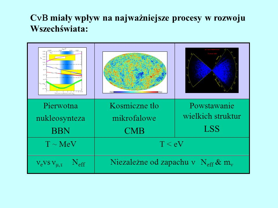 T < eVT ~ MeV Powstawanie wielkich struktur LSS Kosmiczne tło mikrofalowe CMB Pierwotna nukleosynteza BBN Niezależne od zapachu ν N eff & m ν ν e vs ν μ,τ N eff C  miały wpływ na najważniejsze procesy w rozwoju Wszechświata: