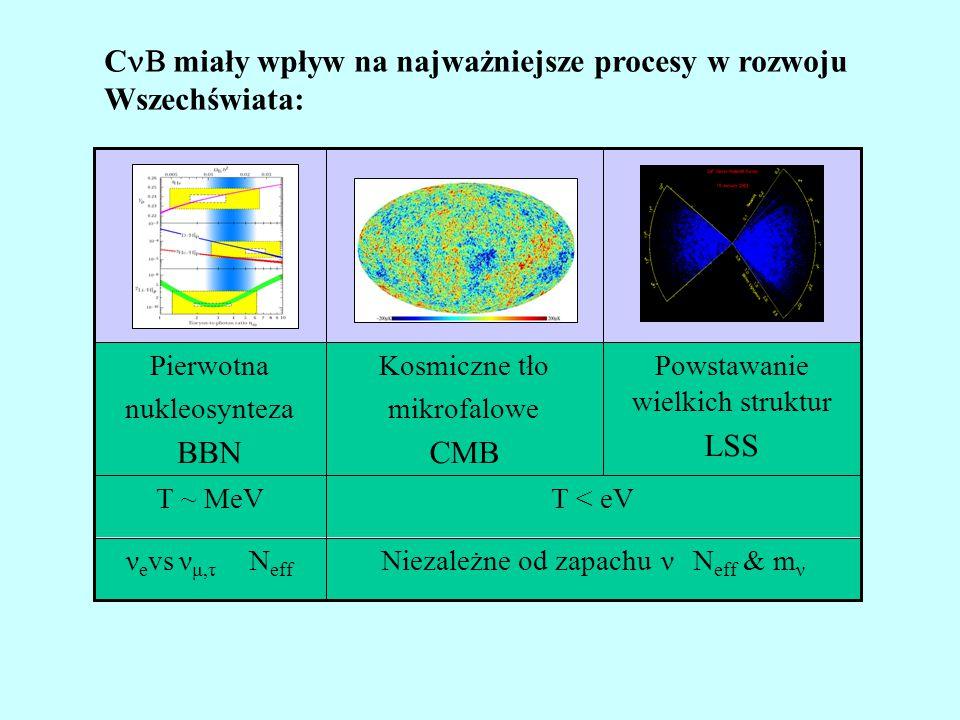 BBN: Powstanie lekkich pierwiastków