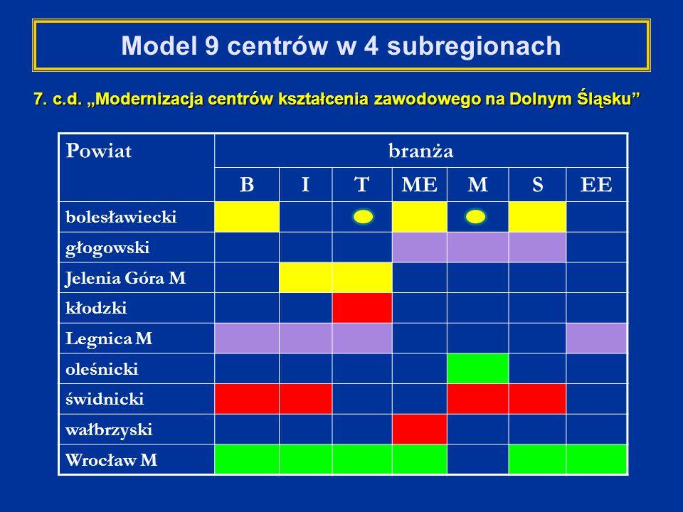 Model 9 centrów w 4 subregionach Powiatbranża BITMEMSEE bolesławiecki głogowski Jelenia Góra M kłodzki Legnica M oleśnicki świdnicki wałbrzyski Wrocław M 7.