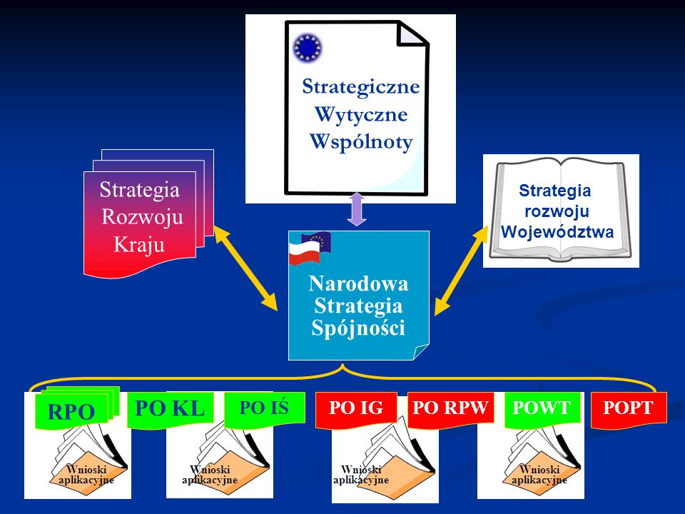 Wnioski aplikacyjne Wnioski aplikacyjne Wnioski aplikacyjne Wnioski aplikacyjne Strategiczne Wytyczne Wspólnoty Narodowa Strategia Spójności Strategia Rozwoju Kraju Strategia rozwoju Województwa RPO PO KL PO IŚPO IGPOWTPO RPWPOPT