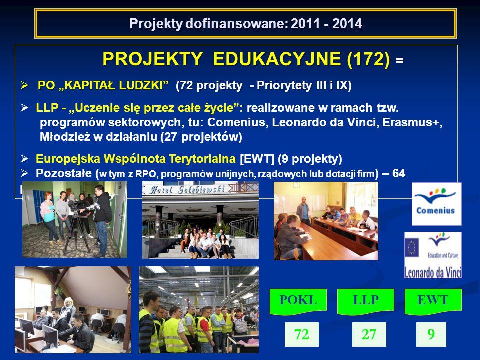 """Projekty dofinansowane: 2011 - 2014 PROJEKTY EDUKACYJNE (172) = PROJEKTY EDUKACYJNE (172) =  PO """"KAPITAŁ LUDZKI (72 projekty - Priorytety III i IX)  LLP - """"Uczenie się przez całe życie : realizowane w ramach tzw."""