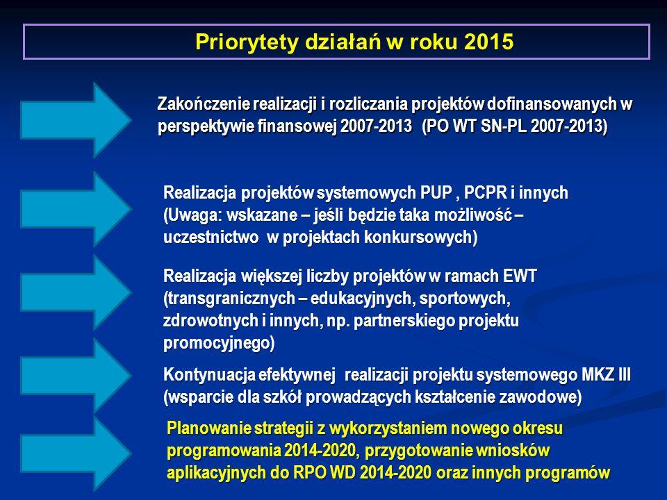 Zakończenie realizacji i rozliczania projektów dofinansowanych w perspektywie finansowej 2007-2013 (PO WT SN-PL 2007-2013) Priorytety działań w roku 2015 Kontynuacja efektywnej realizacji projektu systemowego MKZ III (wsparcie dla szkół prowadzących kształcenie zawodowe) Realizacja projektów systemowych PUP, PCPR i innych (Uwaga: wskazane – jeśli będzie taka możliwość – uczestnictwo w projektach konkursowych) Planowanie strategii z wykorzystaniem nowego okresu programowania 2014-2020, przygotowanie wniosków aplikacyjnych do RPO WD 2014-2020 oraz innych programów Realizacja większej liczby projektów w ramach EWT (transgranicznych – edukacyjnych, sportowych, zdrowotnych i innych, np.