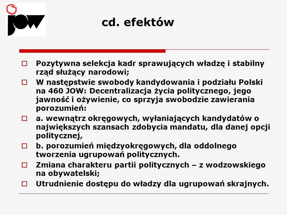 cd. efektów  Pozytywna selekcja kadr sprawujących władzę i stabilny rząd służący narodowi;  W następstwie swobody kandydowania i podziału Polski na