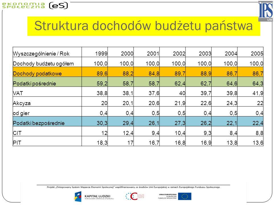 Struktura dochodów budżetu państwa Wyszczególnienie / Rok1999200020012002200320042005 Dochody budżetu ogółem100,0 Dochody podatkowe89,688,284,889,788,