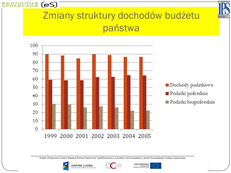 Zmiany struktury dochodów budżetu państwa