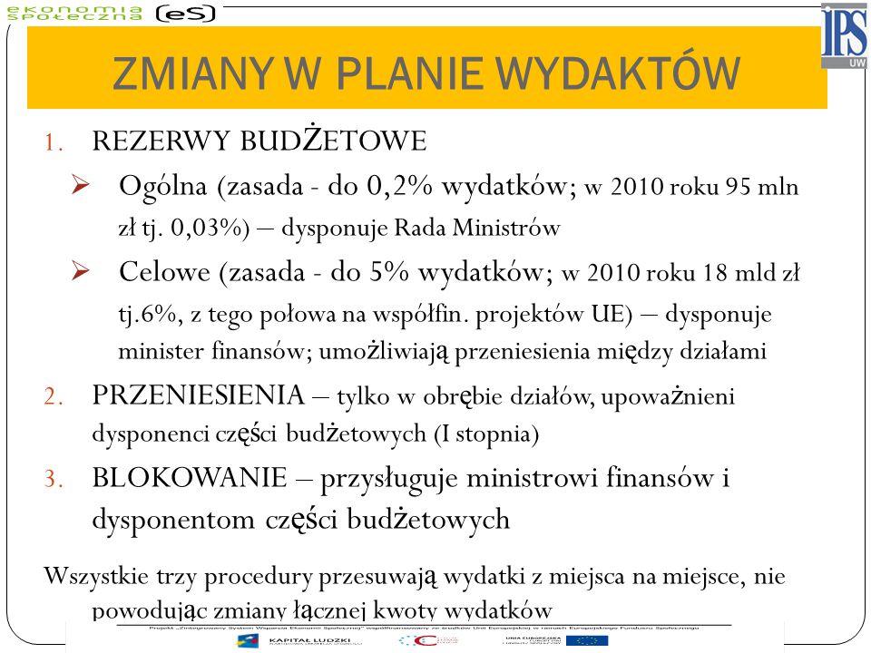 ZMIANY W PLANIE WYDAKTÓW 1. REZERWY BUD Ż ETOWE  Ogólna (zasada - do 0,2% wydatków; w 2010 roku 95 mln zł tj. 0,03%) – dysponuje Rada Ministrów  Cel
