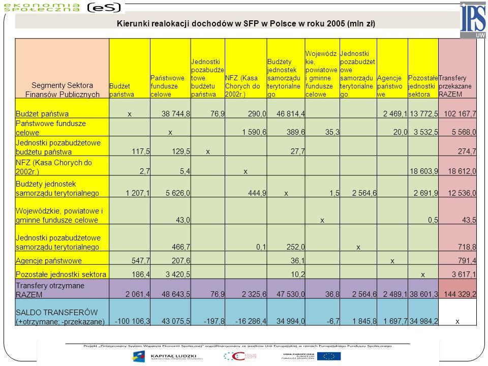 Kierunki realokacji dochodów w SFP w Polsce w roku 2005 (mln zł) Segmenty Sektora Finansów Publicznych Budżet państwa Państwowe fundusze celowe Jednos