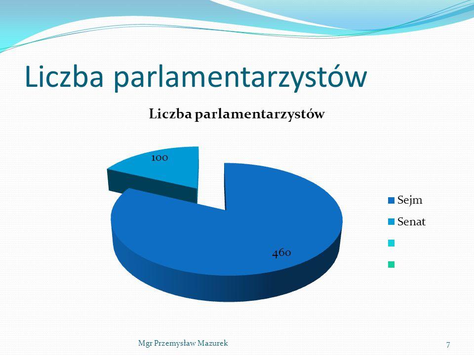 Liczba parlamentarzystów Mgr Przemysław Mazurek7