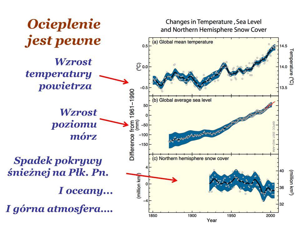 Wzrost temperatury powietrza Wzrost poziomu mórz Spadek pokrywy śnieżnej na Płk. Pn. I oceany... I górna atmosfera…. Ocieplenie jest pewne