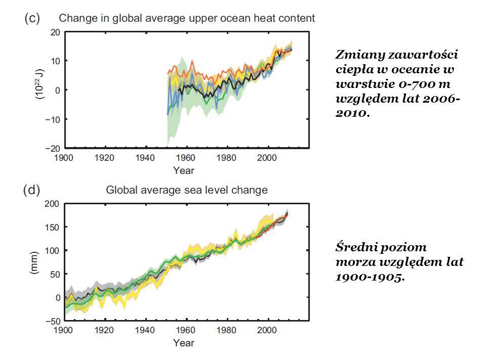 Zmiany zawartości ciepła w oceanie w warstwie 0-700 m względem lat 2006- 2010. Średni poziom morza względem lat 1900-1905.