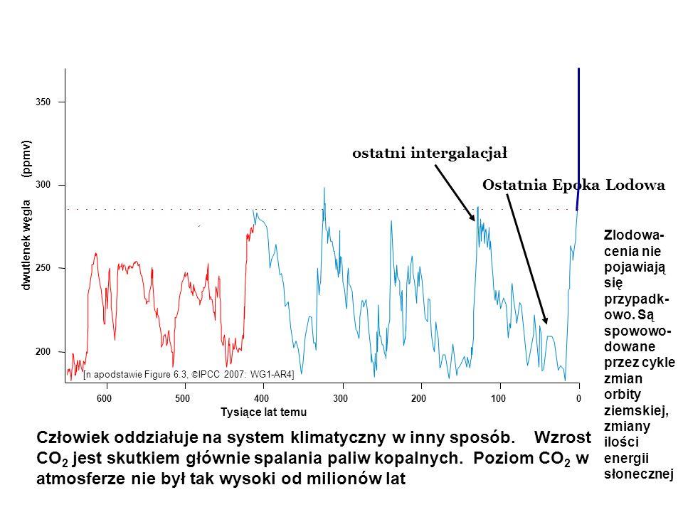 Ostatnia Epoka Lodowa Człowiek oddziałuje na system klimatyczny w inny sposób. Wzrost CO 2 jest skutkiem głównie spalania paliw kopalnych. Poziom CO 2