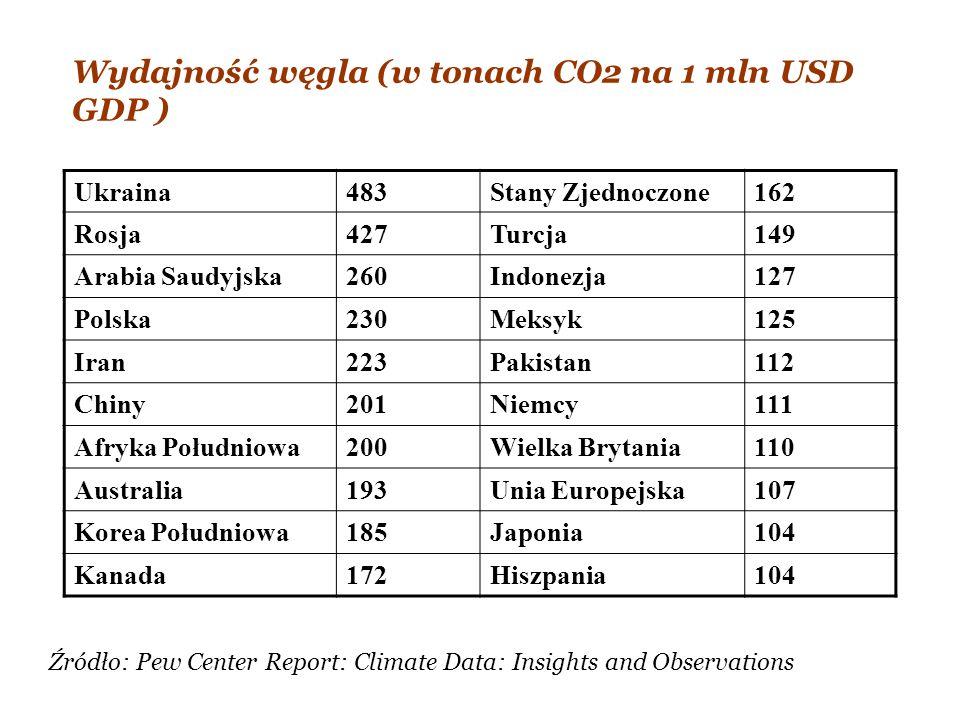 Ukraina483Stany Zjednoczone162 Rosja427Turcja149 Arabia Saudyjska260Indonezja127 Polska230Meksyk125 Iran223Pakistan112 Chiny201Niemcy111 Afryka Połudn