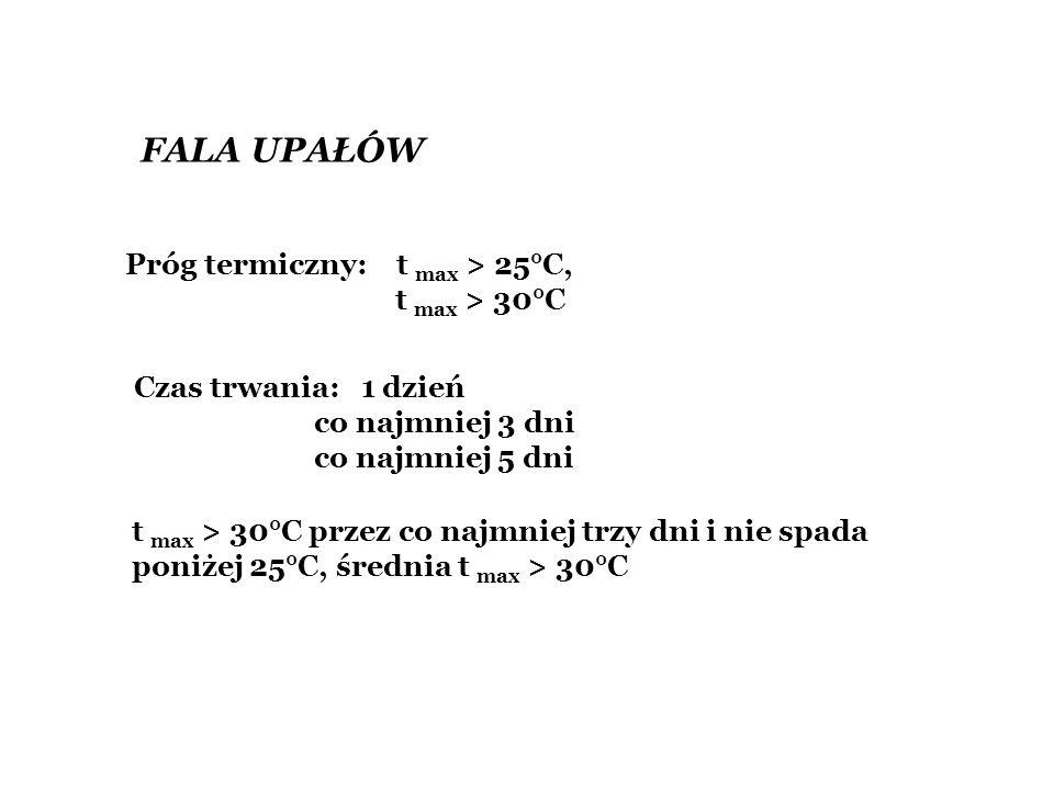FALA UPAŁÓW Próg termiczny: t max > 25°C, t max > 30°C Czas trwania: 1 dzień co najmniej 3 dni co najmniej 5 dni t max > 30°C przez co najmniej trzy d