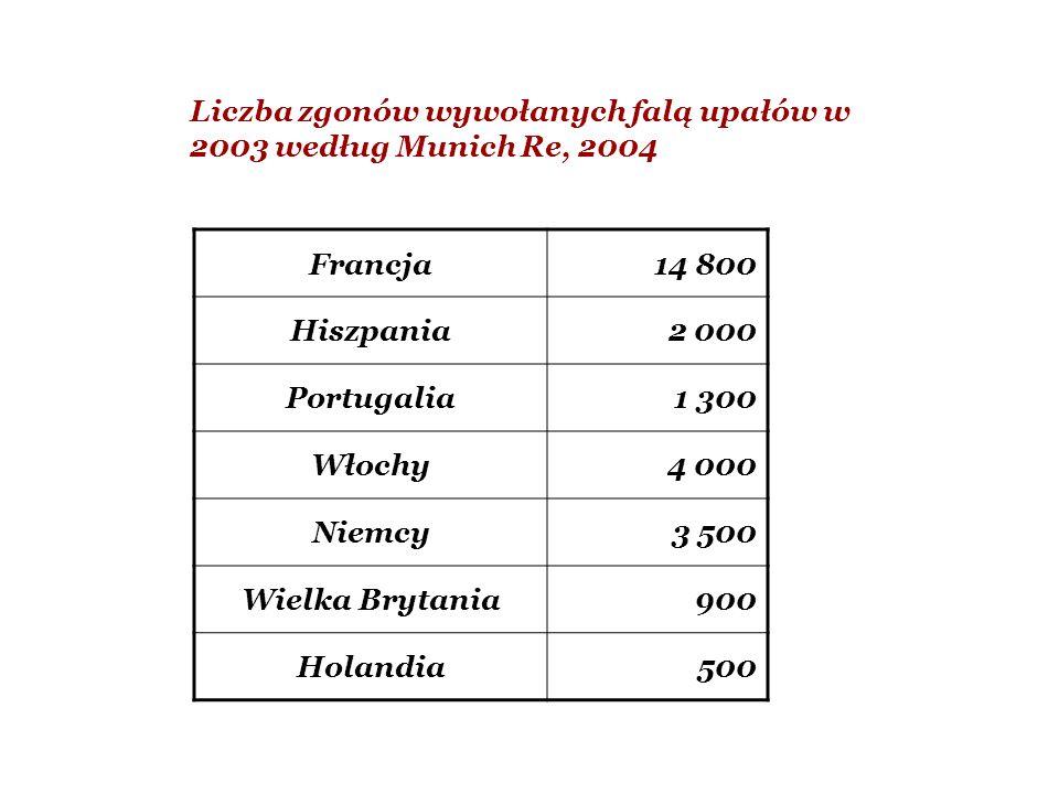 Liczba zgonów wywołanych falą upałów w 2003 według Munich Re, 2004 Francja14 800 Hiszpania2 000 Portugalia1 300 Włochy4 000 Niemcy3 500 Wielka Brytani