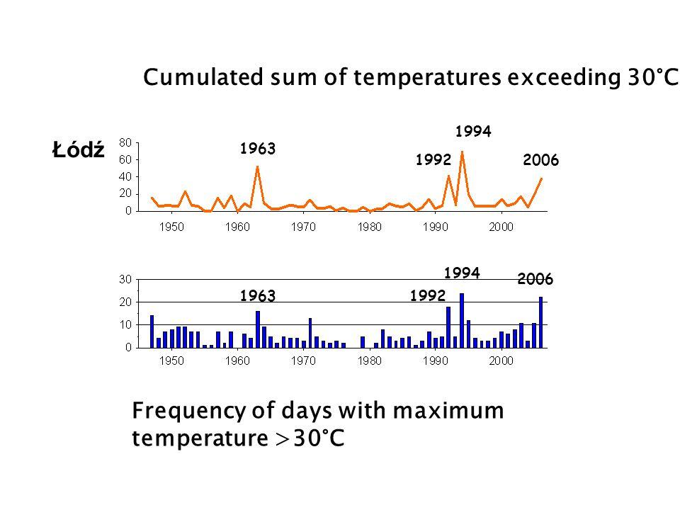 Cumulated sum of temperatures exceeding 30°C Frequency of days with maximum temperature >30°C 1963 1992 1994 2006 1994 19921963 Łódź