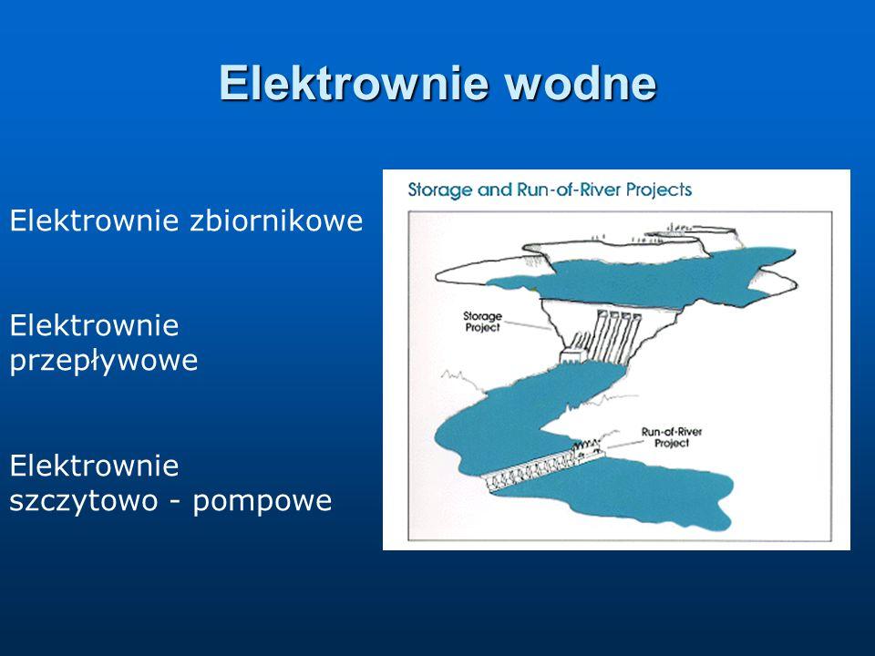 Elektrownie wodne Elektrownie zbiornikowe Elektrownie przepływowe Elektrownie szczytowo - pompowe
