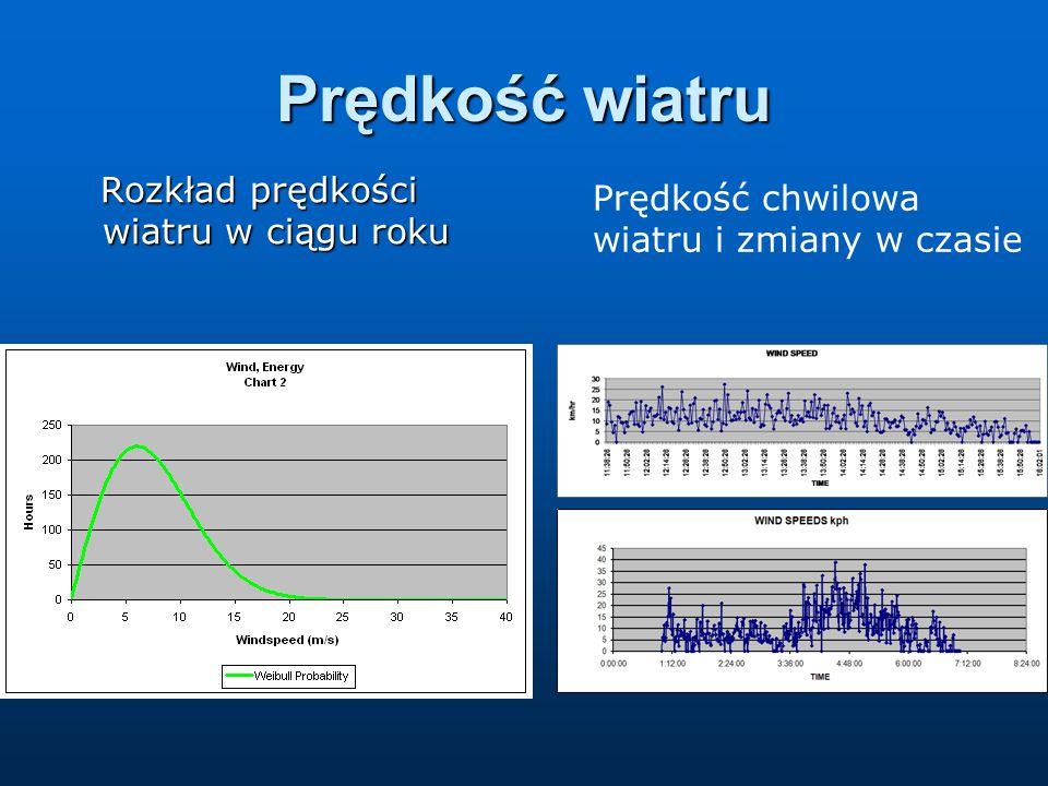 Prędkość wiatru Rozkład prędkości wiatru w ciągu roku Rozkład prędkości wiatru w ciągu roku Prędkość chwilowa wiatru i zmiany w czasie