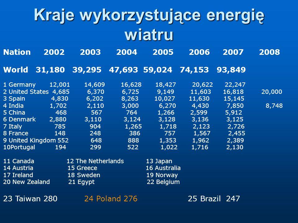 Kraje wykorzystujące energię wiatru Nation 2002 2003 2004 2005 2006 2007 2008 World 31,180 39,295 47,693 59,024 74,153 93,849 1 Germany 12,001 14,609 16,628 18,427 20,622 22,247 2 United States 4,685 6,370 6,725 9,149 11,603 16,818 20,000 3 Spain 4,830 6,202 8,263 10,027 11,630 15,145 4 India 1,702 2,110 3,000 6,270 4,430 7,850 8,748 5 China 468 567 764 1,266 2,599 5,912 6 Denmark 2,880 3,110 3,124 3,128 3,136 3,125 7 Italy 785 904 1,265 1,718 2,123 2,726 8 France 148 248 386 757 1,567 2,455 9 United Kingdom 552 648 888 1,353 1,962 2,389 10Portugal 194 299 522 1,022 1,716 2,130 11 Canada 12 The Netherlands 13 Japan 14 Austria 15 Greece 16 Australia 17 Ireland 18 Sweden 19 Norway 20 New Zealand 21 Egypt 22 Belgium 23 Taiwan 280 24 Poland 276 25 Brazil 247
