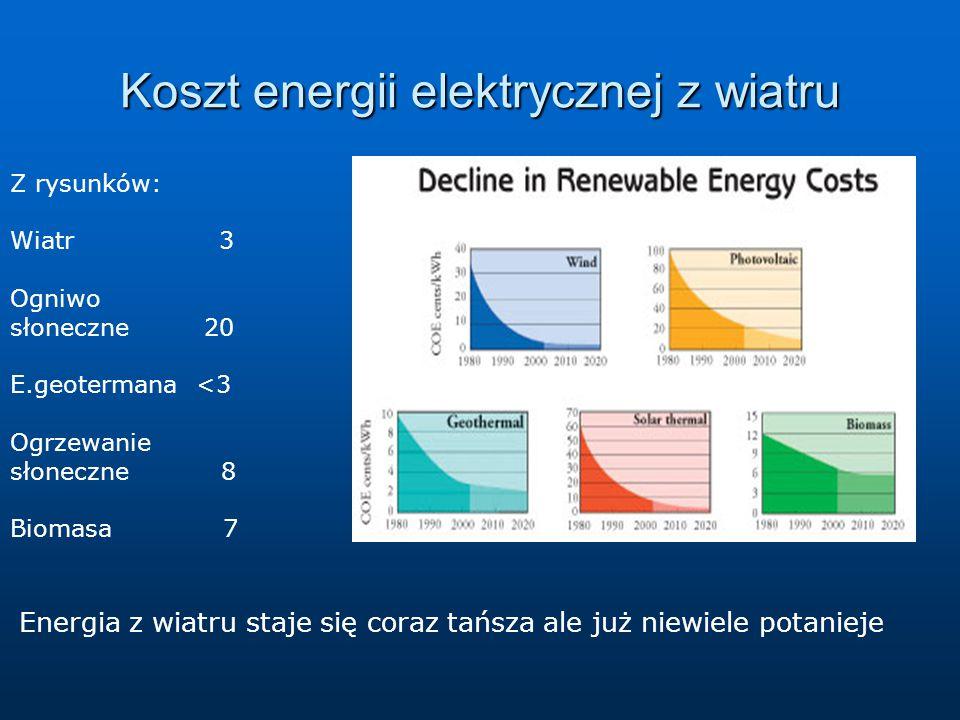 Koszt energii elektrycznej z wiatru Z rysunków: Wiatr 3 Ogniwo słoneczne 20 E.geotermana <3 Ogrzewanie słoneczne 8 Biomasa 7 Energia z wiatru staje się coraz tańsza ale już niewiele potanieje