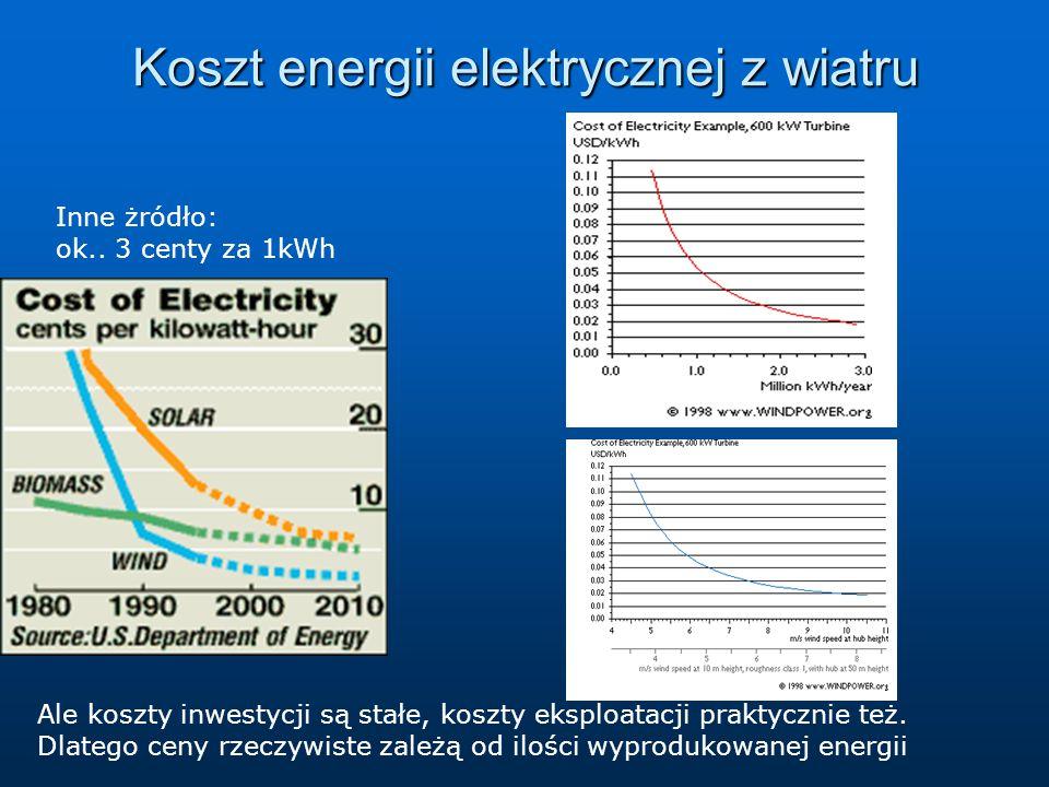Koszt energii elektrycznej z wiatru Inne żródło: ok..