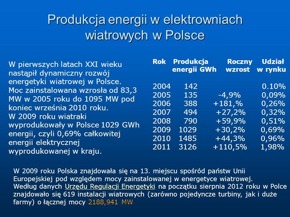 Produkcja energii w elektrowniach wiatrowych w Polsce W pierwszych latach XXI wieku nastąpił dynamiczny rozwój energetyki wiatrowej w Polsce.