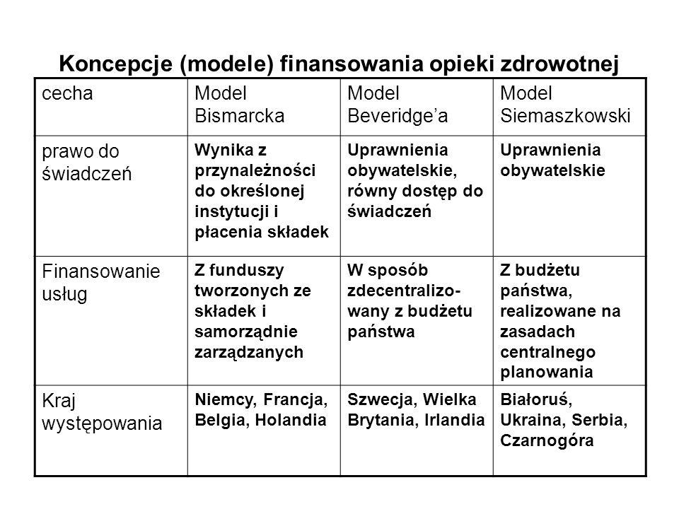 Koncepcje (modele) finansowania opieki zdrowotnej cechaModel Bismarcka Model Beveridge'a Model Siemaszkowski prawo do świadczeń Wynika z przynależnośc