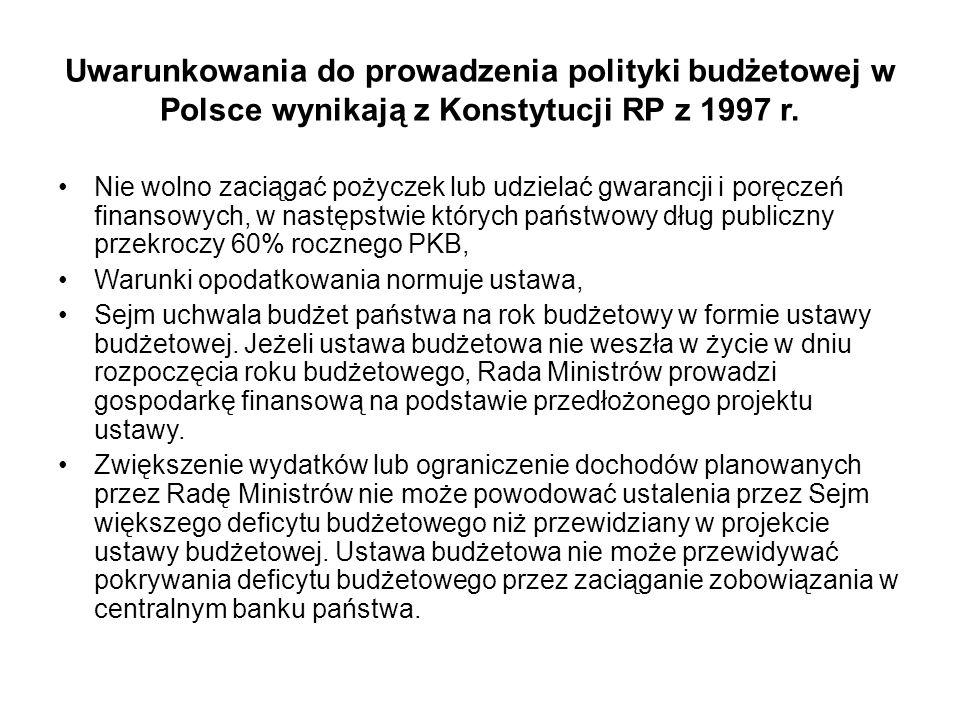 Uwarunkowania do prowadzenia polityki budżetowej w Polsce wynikają z Konstytucji RP z 1997 r. Nie wolno zaciągać pożyczek lub udzielać gwarancji i por