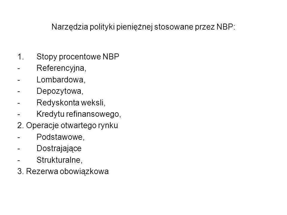 Narzędzia polityki pieniężnej stosowane przez NBP: 1.Stopy procentowe NBP -Referencyjna, -Lombardowa, -Depozytowa, -Redyskonta weksli, -Kredytu refina