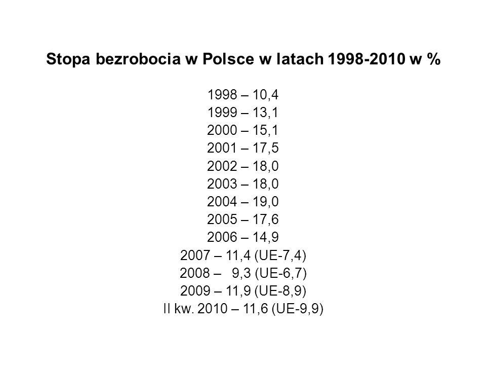Stopa bezrobocia w Polsce w latach 1998-2010 w % 1998 – 10,4 1999 – 13,1 2000 – 15,1 2001 – 17,5 2002 – 18,0 2003 – 18,0 2004 – 19,0 2005 – 17,6 2006