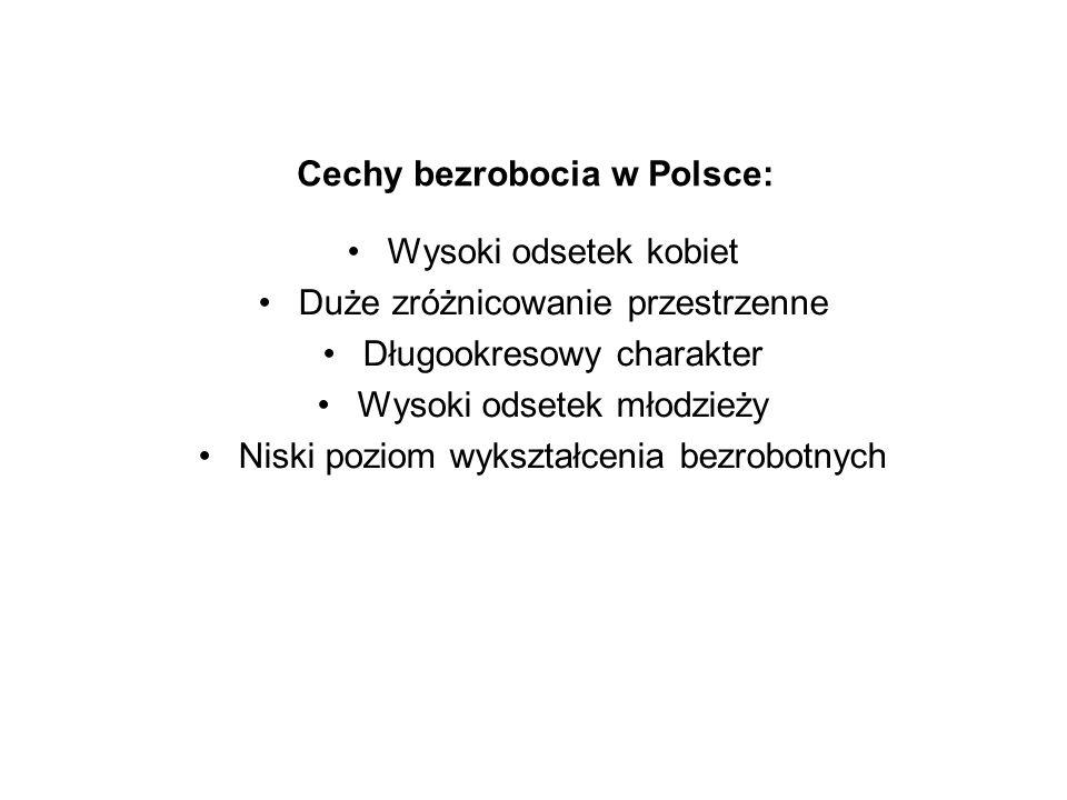 Cechy bezrobocia w Polsce: Wysoki odsetek kobiet Duże zróżnicowanie przestrzenne Długookresowy charakter Wysoki odsetek młodzieży Niski poziom wykszta