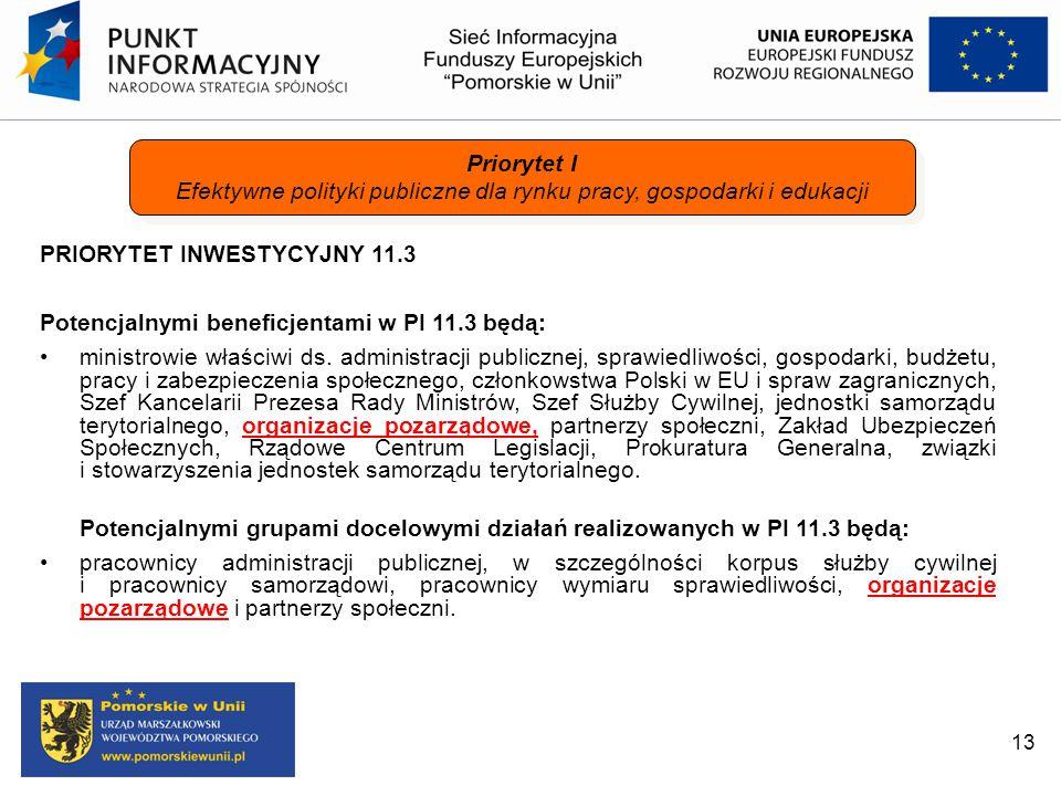 PRIORYTET INWESTYCYJNY 11.3 Potencjalnymi beneficjentami w PI 11.3 będą: ministrowie właściwi ds. administracji publicznej, sprawiedliwości, gospodark
