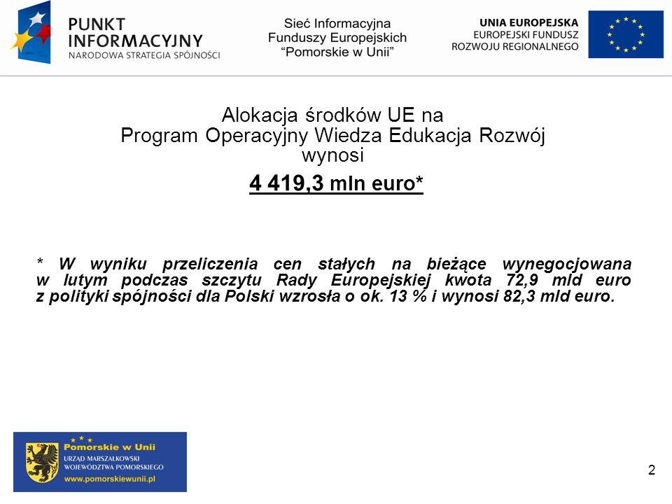 Alokacja środków UE na Program Operacyjny Wiedza Edukacja Rozwój wynosi 4 419,3 mln euro* * W wyniku przeliczenia cen stałych na bieżące wynegocjowana