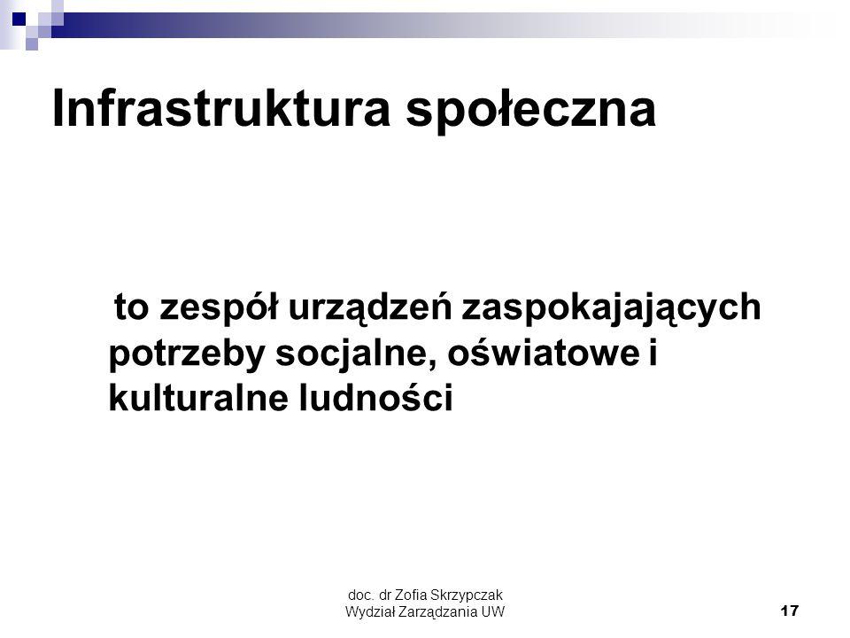 doc. dr Zofia Skrzypczak Wydział Zarządzania UW17 Infrastruktura społeczna to zespół urządzeń zaspokajających potrzeby socjalne, oświatowe i kulturaln
