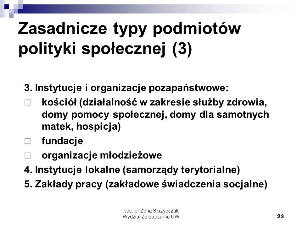 doc. dr Zofia Skrzypczak Wydział Zarządzania UW23 Zasadnicze typy podmiotów polityki społecznej (3) 3. Instytucje i organizacje pozapaństwowe:  kości