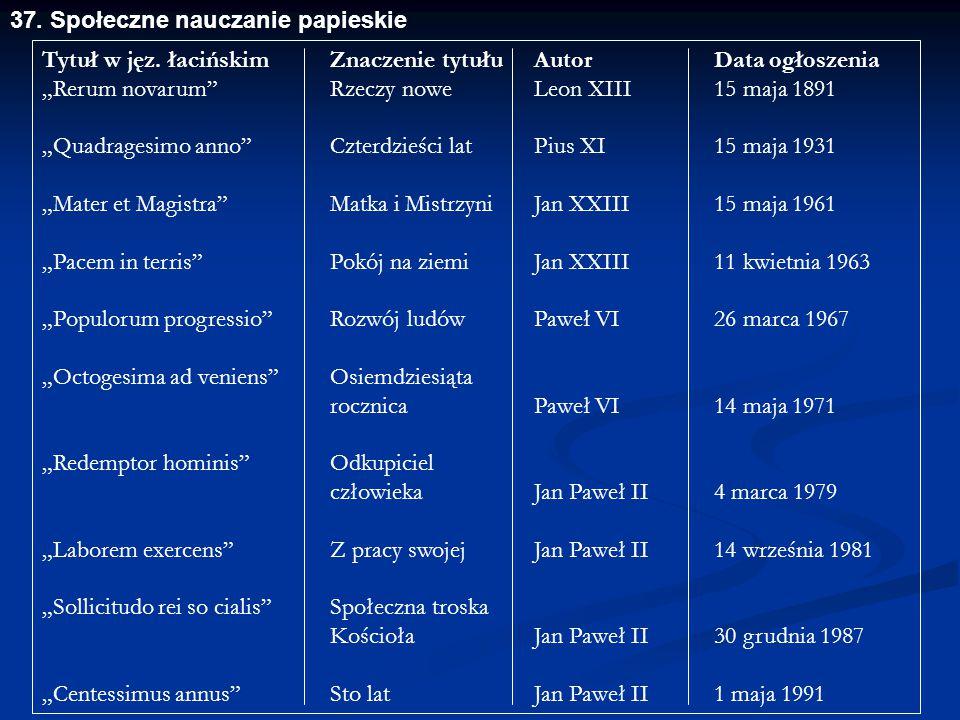"""Tytuł w jęz. łacińskim Znaczenie tytułu Autor Data ogłoszenia """"Rerum novarum"""" Rzeczy nowe Leon XIII 15 maja 1891 """"Quadragesimo anno"""" Czterdzieści lat"""