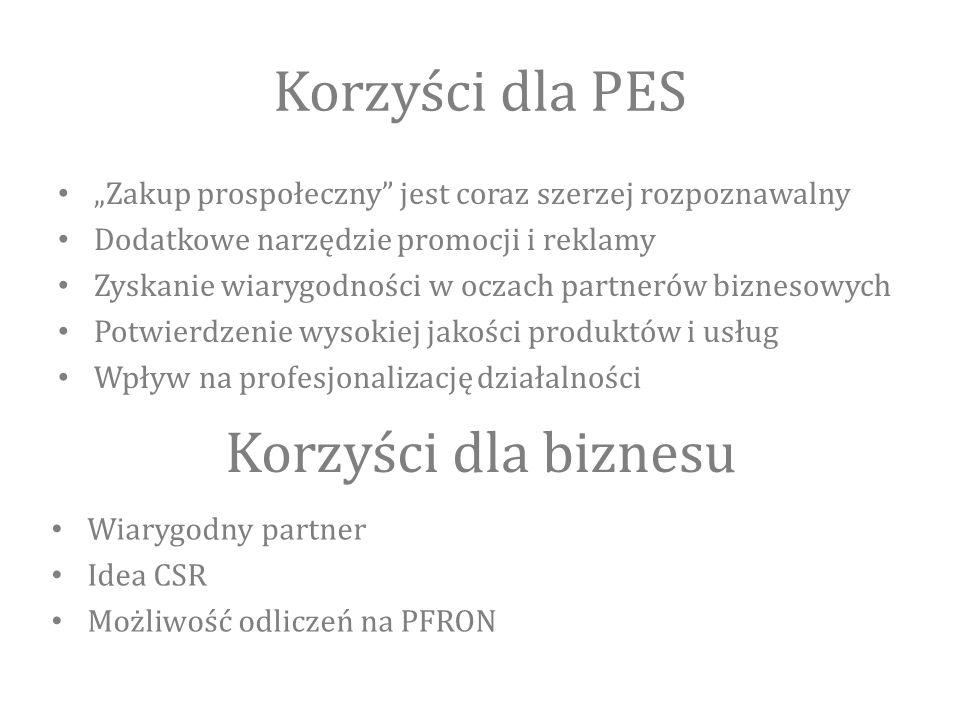 """Korzyści dla PES """"Zakup prospołeczny jest coraz szerzej rozpoznawalny Dodatkowe narzędzie promocji i reklamy Zyskanie wiarygodności w oczach partnerów biznesowych Potwierdzenie wysokiej jakości produktów i usług Wpływ na profesjonalizację działalności Korzyści dla biznesu Wiarygodny partner Idea CSR Możliwość odliczeń na PFRON"""