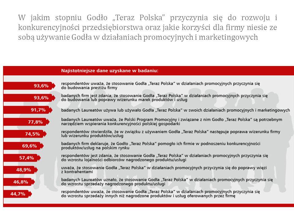 """W jakim stopniu Godło """"Teraz Polska"""" przyczynia się do rozwoju i konkurencyjności przedsiębiorstwa oraz jakie korzyści dla firmy niesie ze sobą używan"""