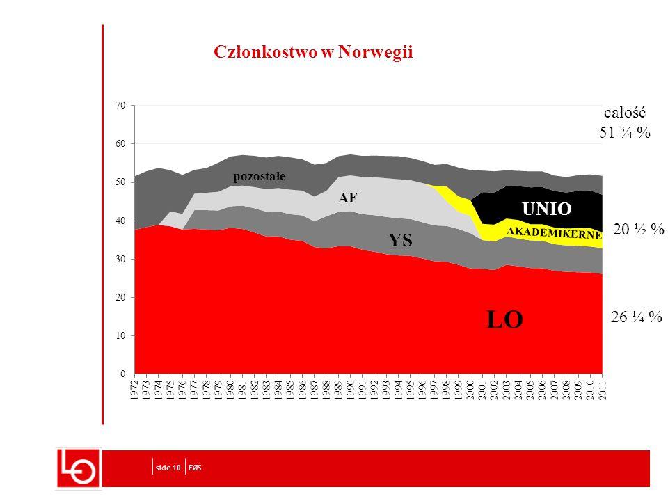 Członkostwo w Norwegii EØSside 10 całość 51 ¾ % 20 ½ % 26 ¼ %