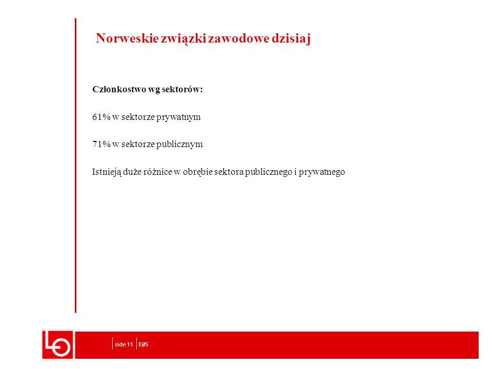 Norweskie związki zawodowe dzisiaj Członkostwo wg sektorów: 61% w sektorze prywatnym 71% w sektorze publicznym Istnieją duże różnice w obrębie sektora publicznego i prywatnego EØSside 11